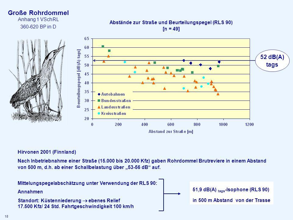 Abstände zur Straße und Beurteilungspegel (RLS 90) [n = 49]